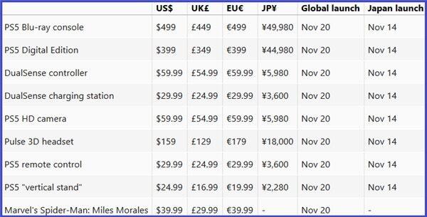 цена дата выхода PlayStation 5