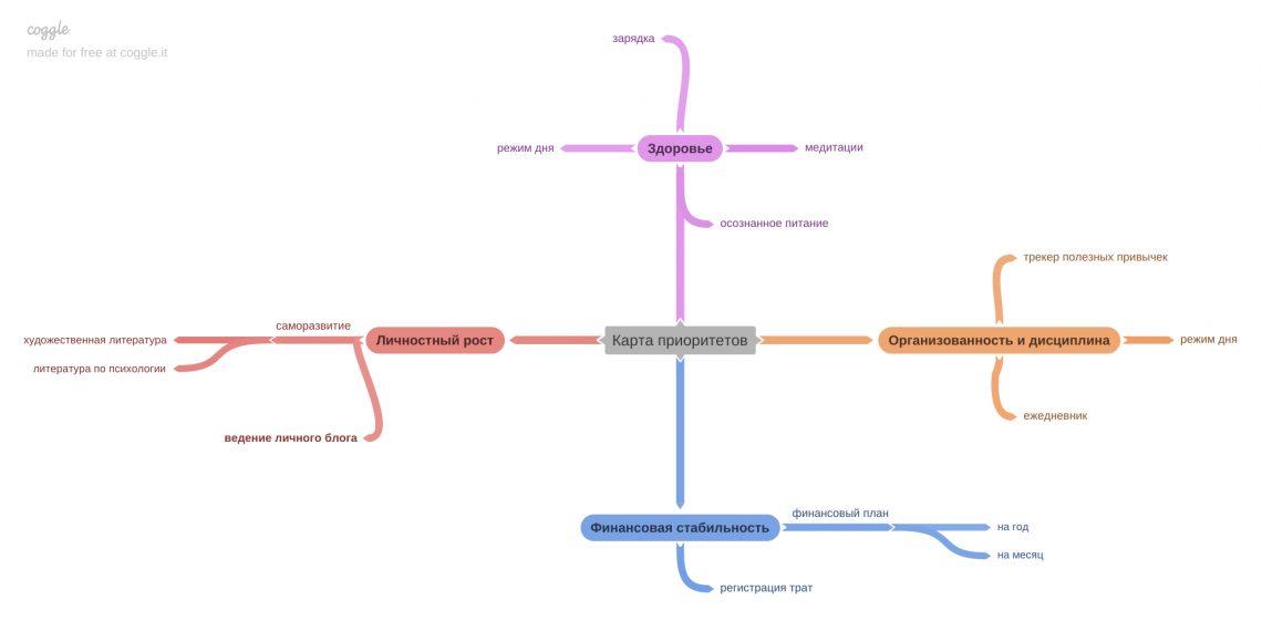 майнд-карта приоритетов