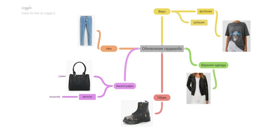 майнд-карты: обновление гардероба