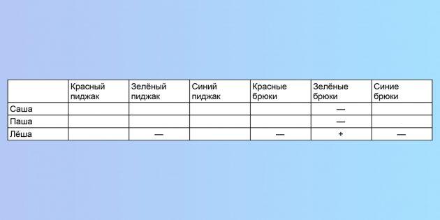 Логическая задача про парней в костюмах: отметим в таблице известные данные