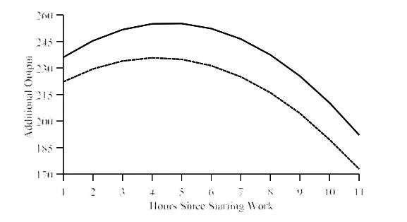 Рост и падение продуктивности в течение рабочего дня