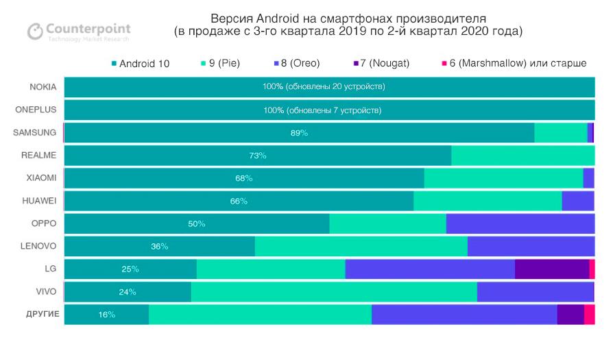 надёжные android-смартфона
