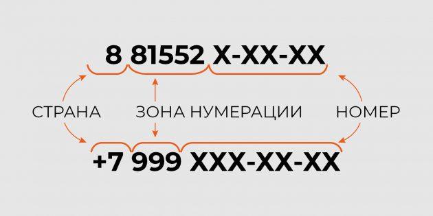 Строение российских номеров, утверждённое планом нумерации