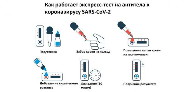 Как делают тест на антитела к коронавирусу