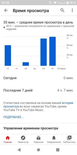 Интернет-зависимость: среднее время просмотра на YouTube