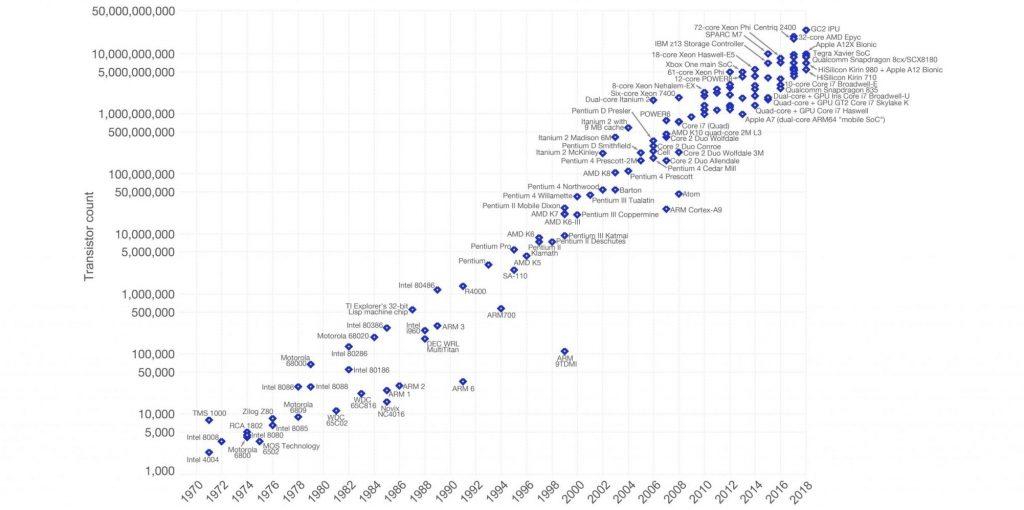 Технологическая сингулярность: ускорение технического и технологического прогресса