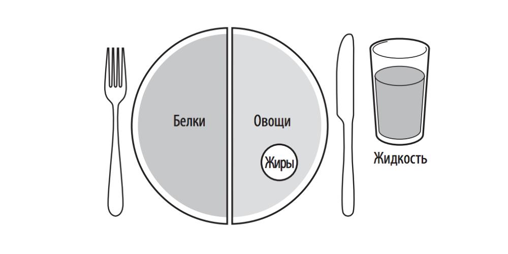 Рациональное питание: восстановительная тарелка