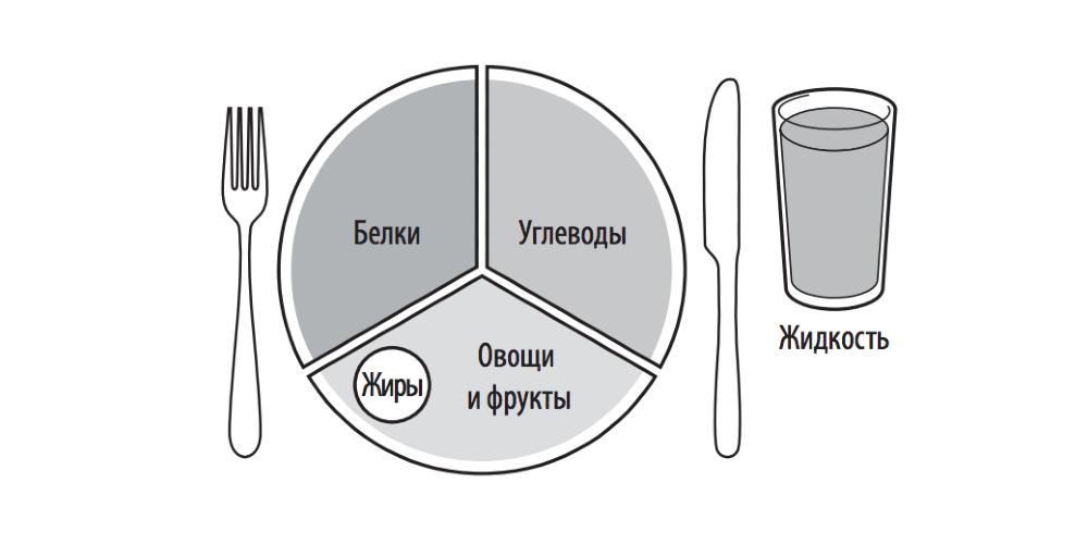 Рациональное питание: топливная тарелка