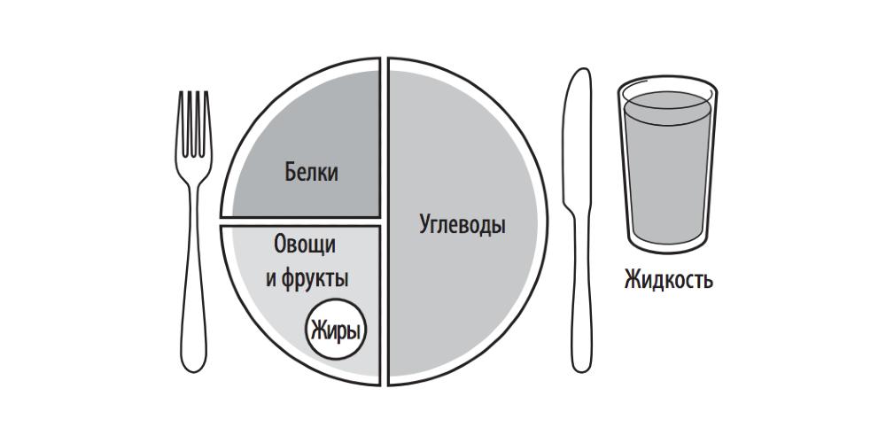 Рациональное питание: турнирная тарелка