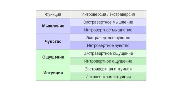 Соционика: классификация функций психики Карла Юнга
