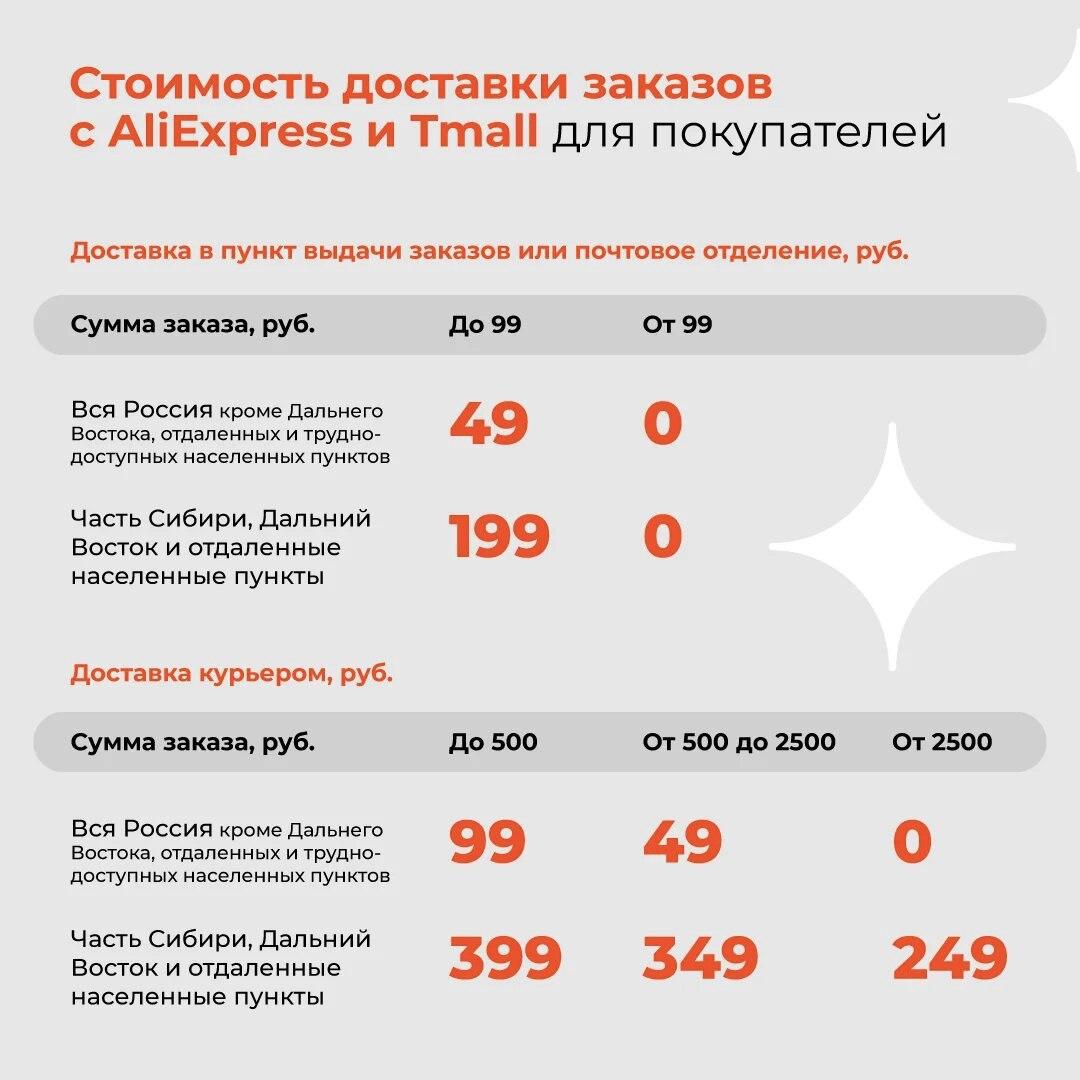 AliExpress снижает стоимость доставки заказов в Россию