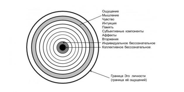 Структура психе (души, личности) по Юнгу