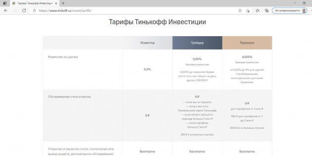Тарифный план брокера «Тинькофф» для инвесторов с разным размером капитала