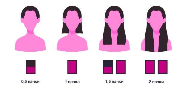Как покрасить волосы дома: подберите количество краски в зависимости от длины волос