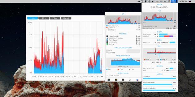 Мониторинг системы: iStat Menus