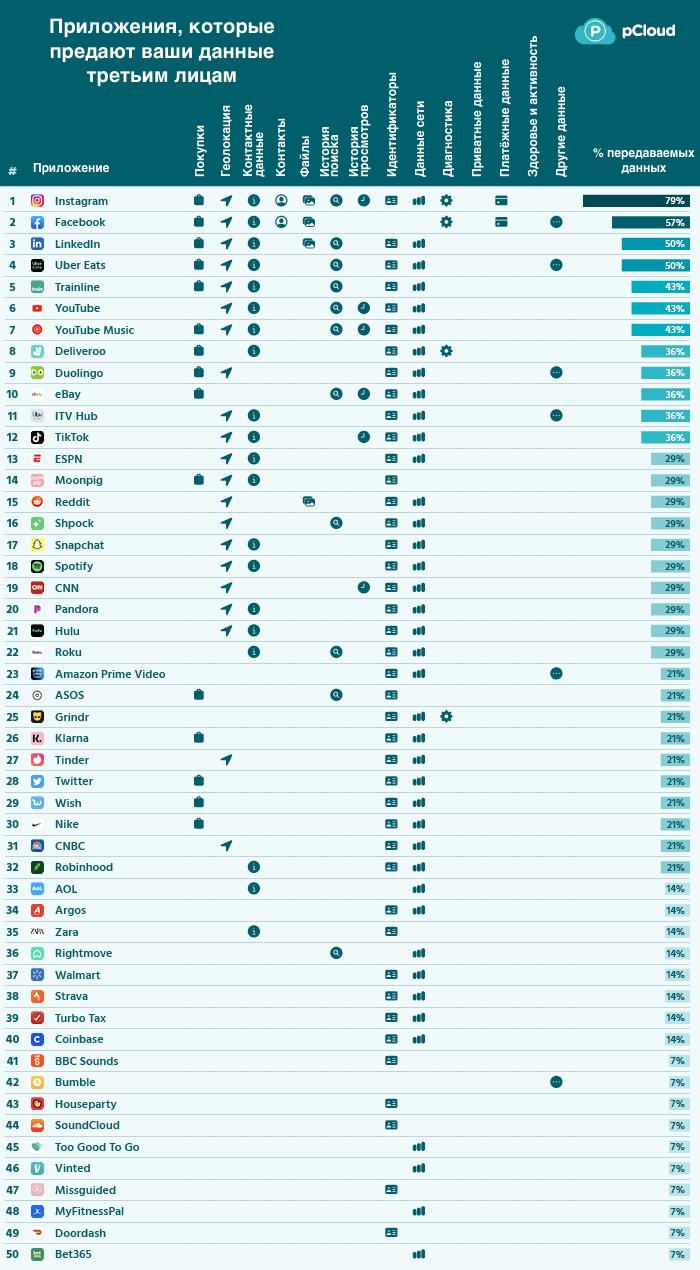 IOS-приложения, которые делятся вашими данными