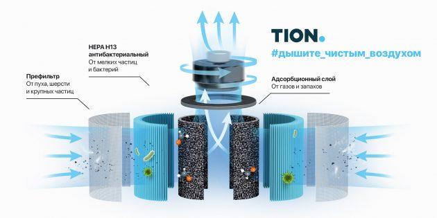 Очиститель воздуха Tion IQ фильтрует даже самые мелкие частицы