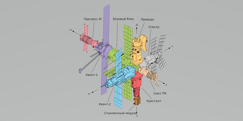 Модули орбитальной станции «Мир»