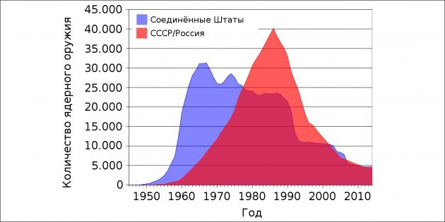 Ядерная война: количество ядерного оружия у США и СССР/России по годам