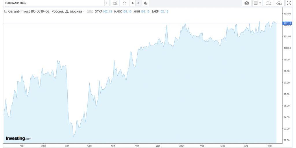 Стоимость облигации «Гарант-Инвест«, $RU000A1016U4, 10мая 2020года – 10мая 2021года.