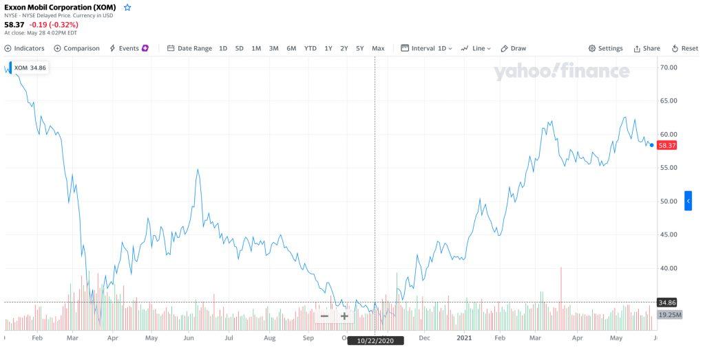 Стоимость акций Exxon Mobil, $XOM. 22октября 2020года — объявление о планах по сокращению выбросов.