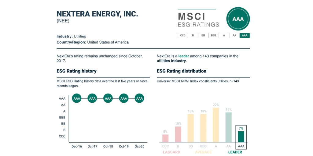 ESG-рейтинг и его динамика у NextEra Energy, $NEE, май 2021года