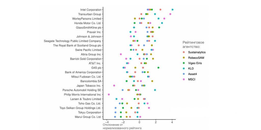 Список из 25компаний с самым большим разбросом ESG-оценок