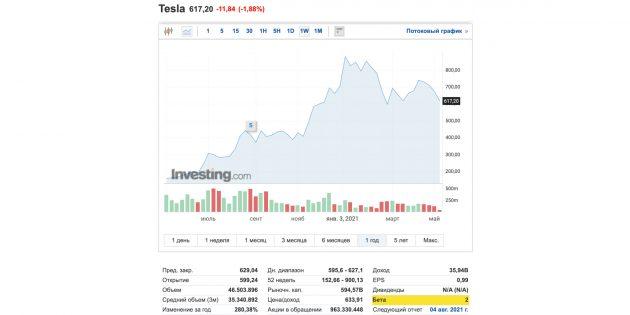 Показатели волатильности: бета-коэффициент компании Tesla