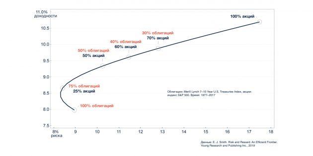 Соотношение риска и доходности для разных комбинаций акций и облигаций