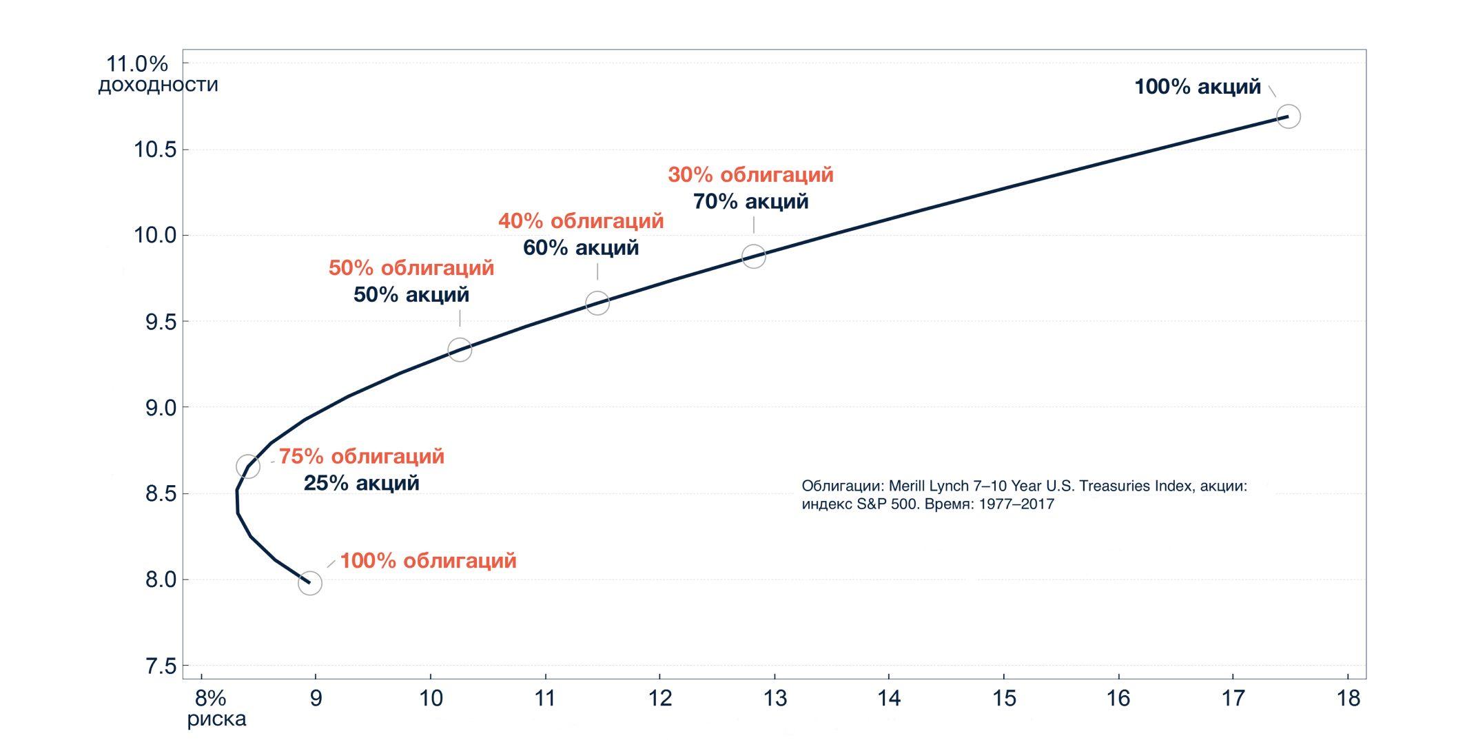 Создание инвестиционной стратегии с помощью специальных сервисов для анализа ценных бумаг