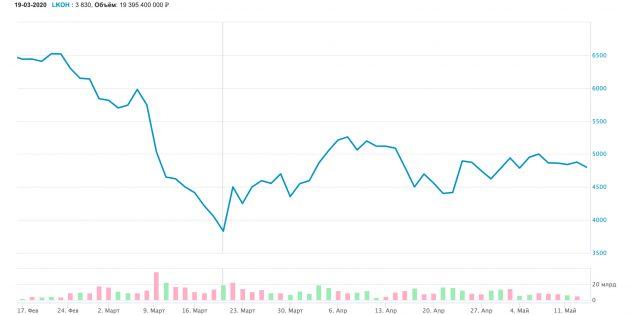 Высокая волатильность акций «Лукойл»