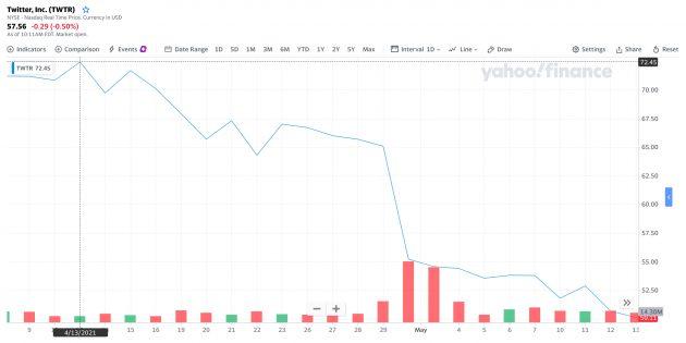 Высокая волатильность акций Twitter