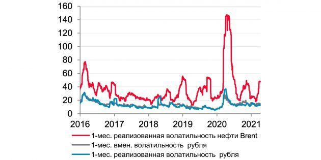 Волатильность курса рубля и цены нефти