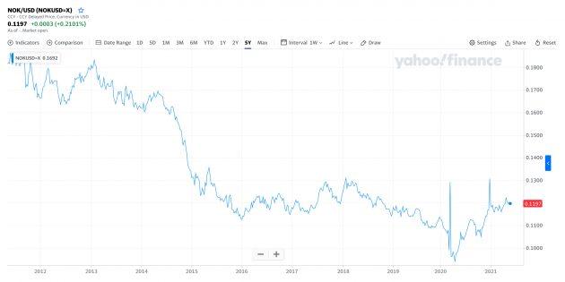 Котировки валютной пары норвежская крона / доллар
