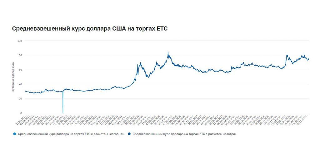 Курс валютной пары «доллар – рубль», 11января 2011года – 11января 2021года.