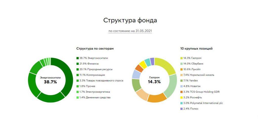 """Структура фонда «Индекс МосБиржи полной доходности """"брутто""""», $SBMX."""