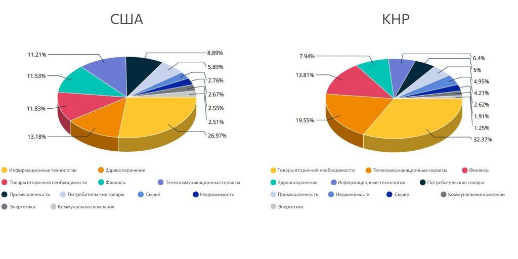 Структура фондового рынка США и КНР, май 2021года.