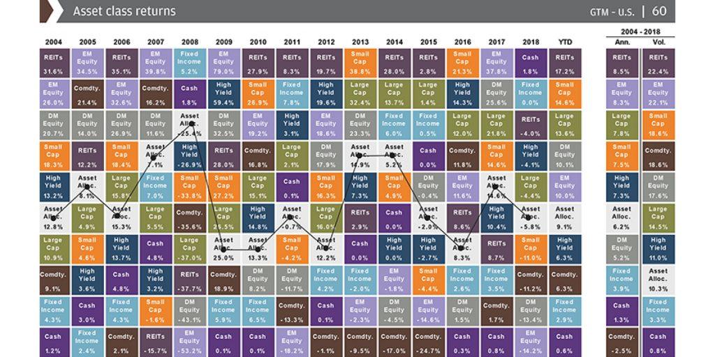Доходность диверсифицированного портфеля в сравнении с отдельными классами активов.