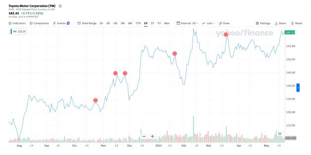 Инвестиции: цена акций автопроизводителя Toyota, $TM, 15августа 2020года — 15мая 2021года.