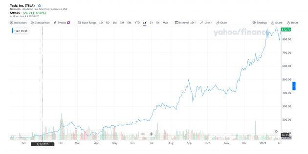 Инвестиции: цена акций автопроизводителя Tesla, $TSLA, 2января 2020года — 2января 2021года.