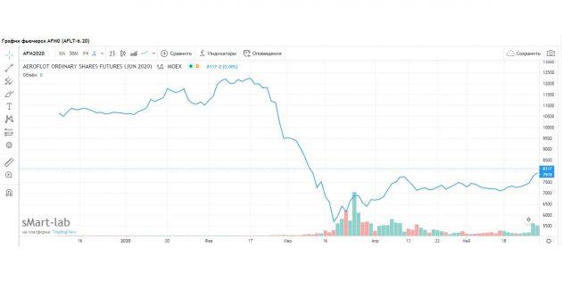 Инвестиции: цена фьючерса AFLT-6.20, 10декабря 2019года — 18июня 2020года.