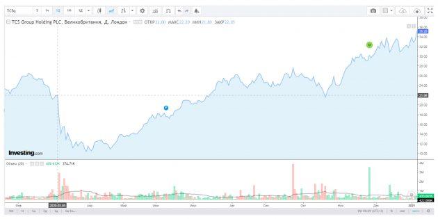 Инвестиции: цена акций TCS Group, $TCSq, 1февраля 2020года — 1февраля 2021года.