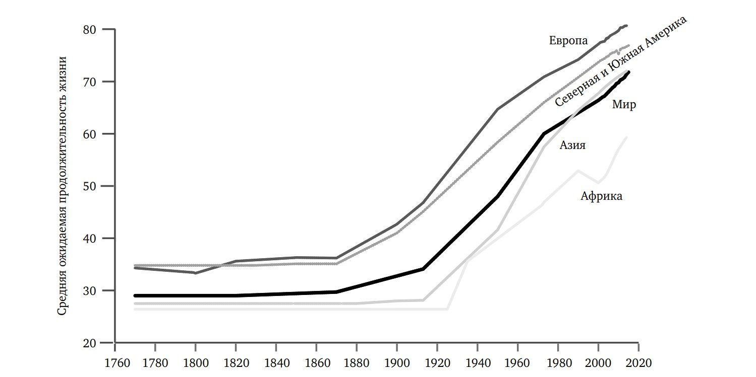 Ожидаемая продолжительность жизни, 1771–2015