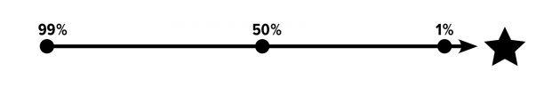 При планировании совещаний по проекту можно использовать методику 99/50/1.