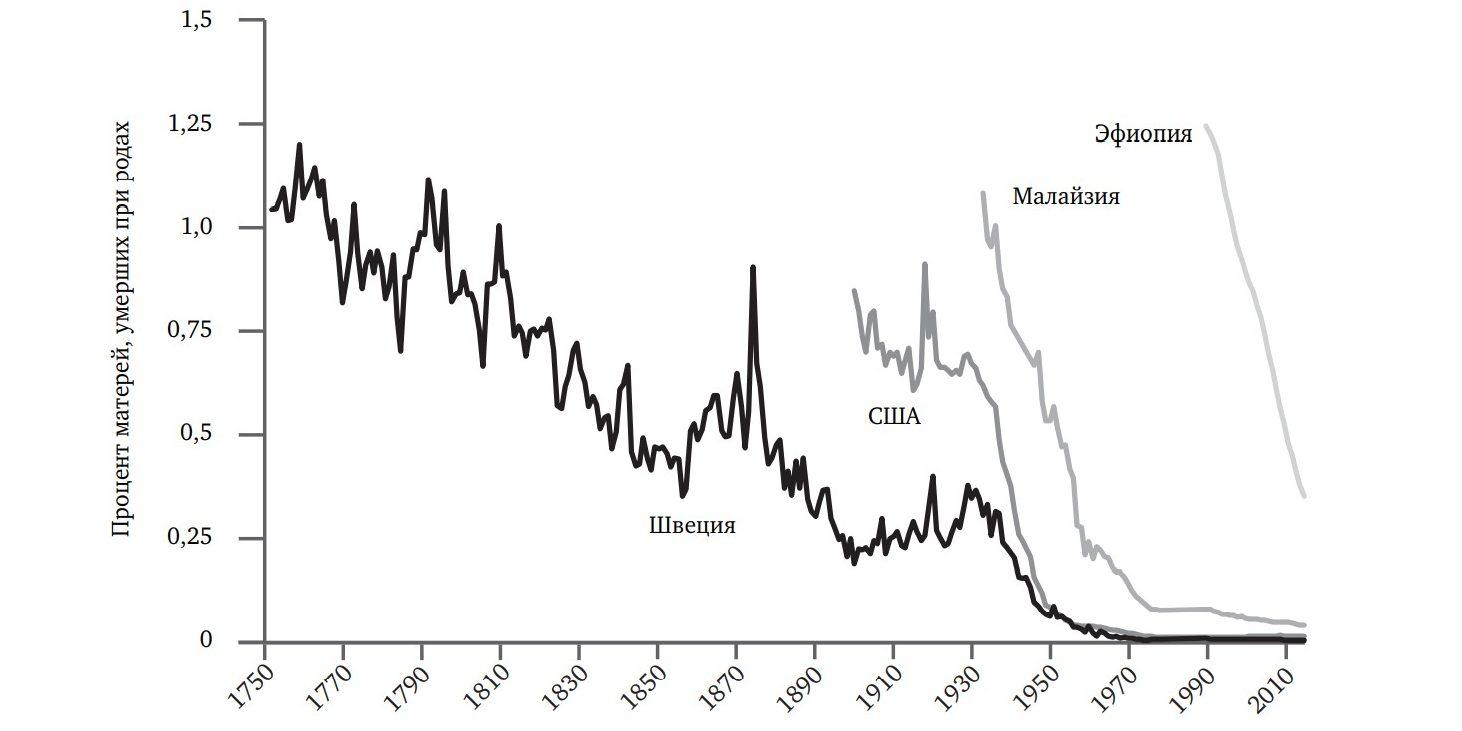 Продолжительность жизни людей: материнская смертность, 1751–2013годы