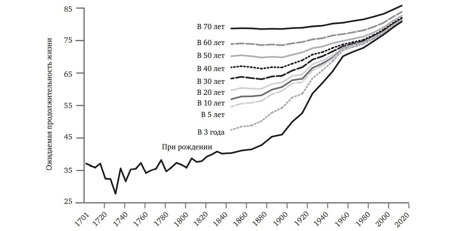 Ожидаемая продолжительность жизни: Великобритания, 1701–2013годы