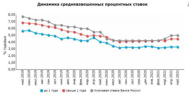 Динамика процентных ставок