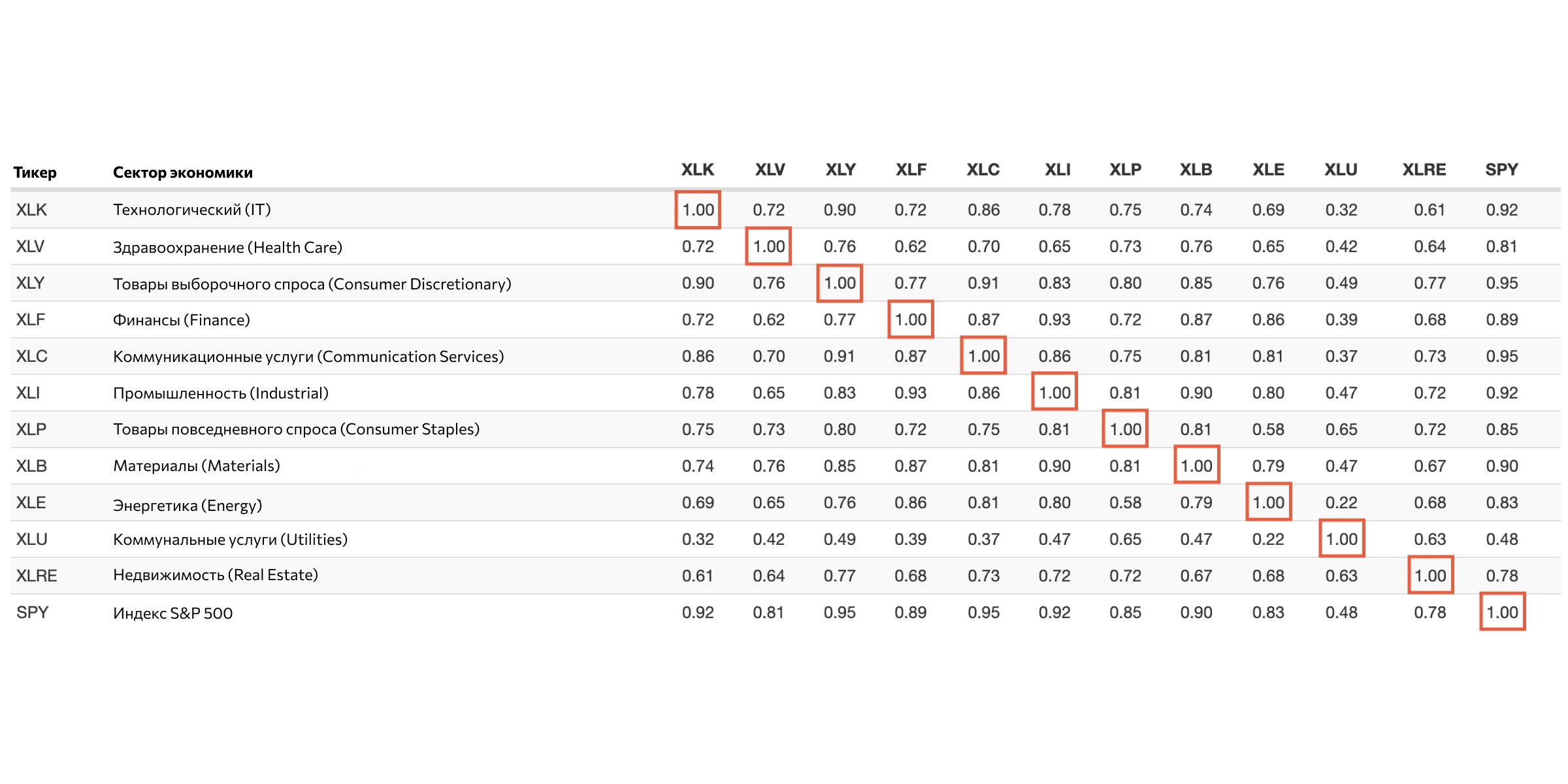 Диверсификация важна: корреляции между секторами S&P 500 в июле-августе 2021 года