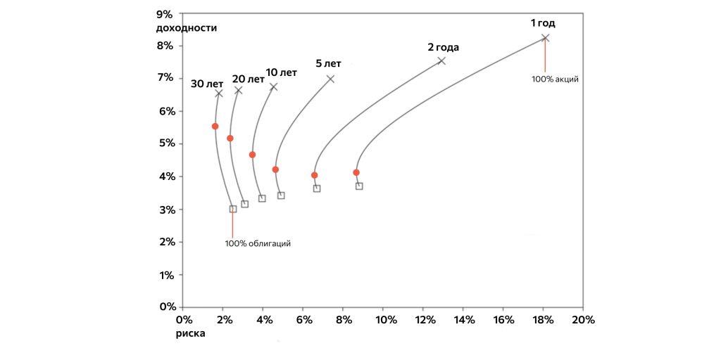 Сочетание диверсификации и инвестиционной стратегии: чем больше срок, тем больше доля рискованных активов
