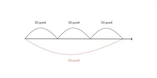 За время действия грейс-периода у банка пройдёт три расчётных периода. Отличать их друг от друга важно для того, чтобы посчитать реальный грейс-период